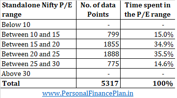 relationship nifty pe and nifty returns price earnings ratio market