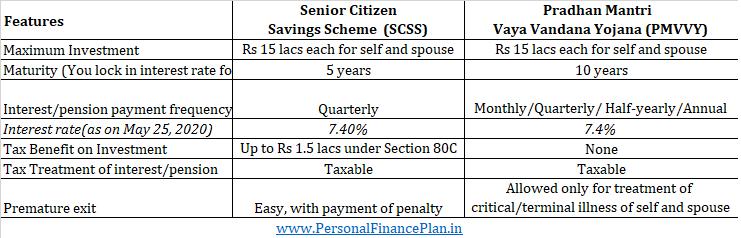 SCSS vs PMVVY Pradhan Mantri Vaya Vandana Yojana Senior Citizens Savings Scheme pmvvy 2020 pmvvy vs scss vs pmvvy