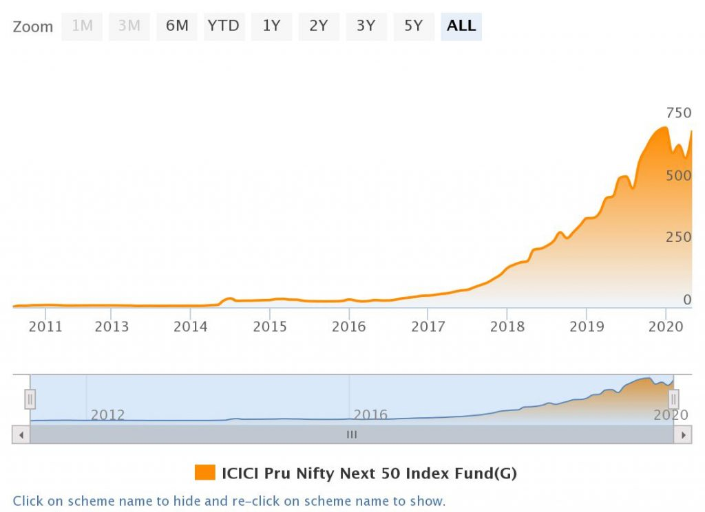 icici prudential nifty next 50 review aum
