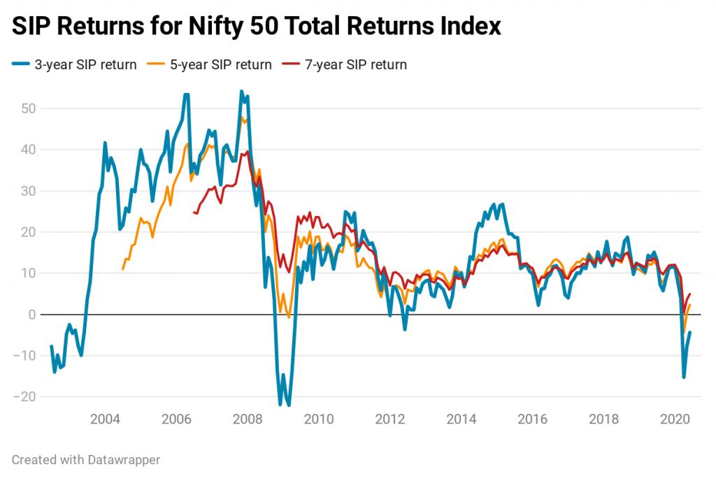 Nifty sip returns nifty 50 TRI