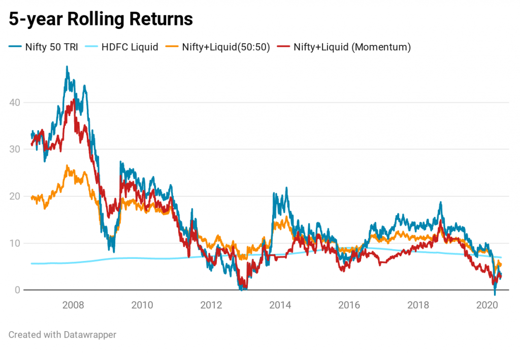 mutual fund rolling returns portfolio rebalancing