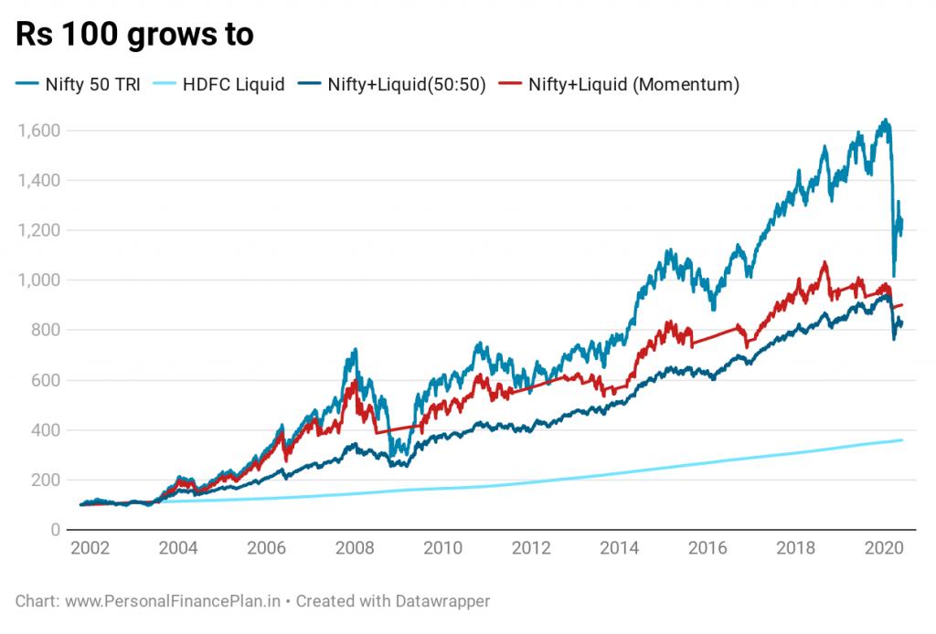 momentum investing nifty liquid fund