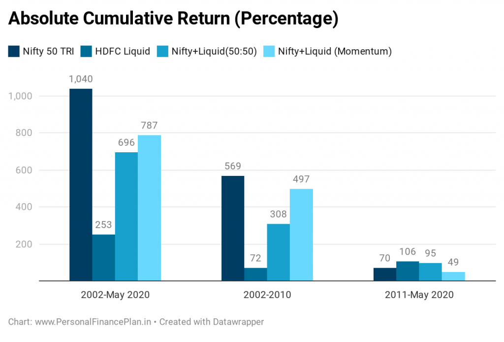 Nifty returns 10 years 20 years HDFC liquid fund