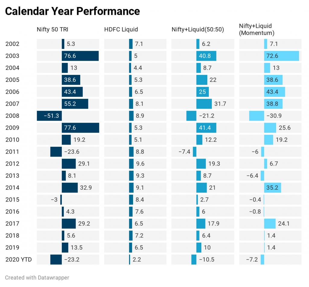 calendar year performance nifty Total returns index 50:50 Portfolio