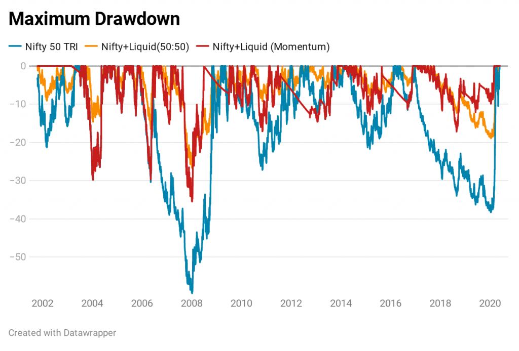 portfolio strategy maximum drawdown asset allocation