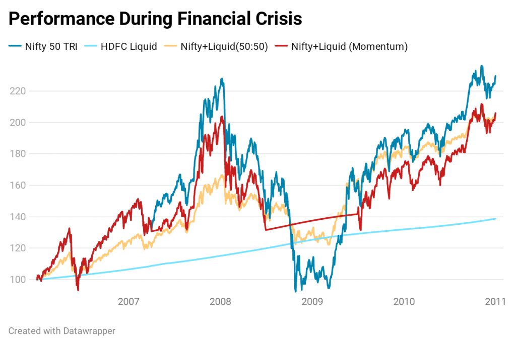 Nifty performance during financial crisis