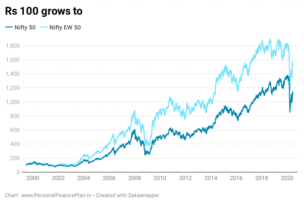 nifty 50 ew vs nifty 50 performance comparison point to point returns