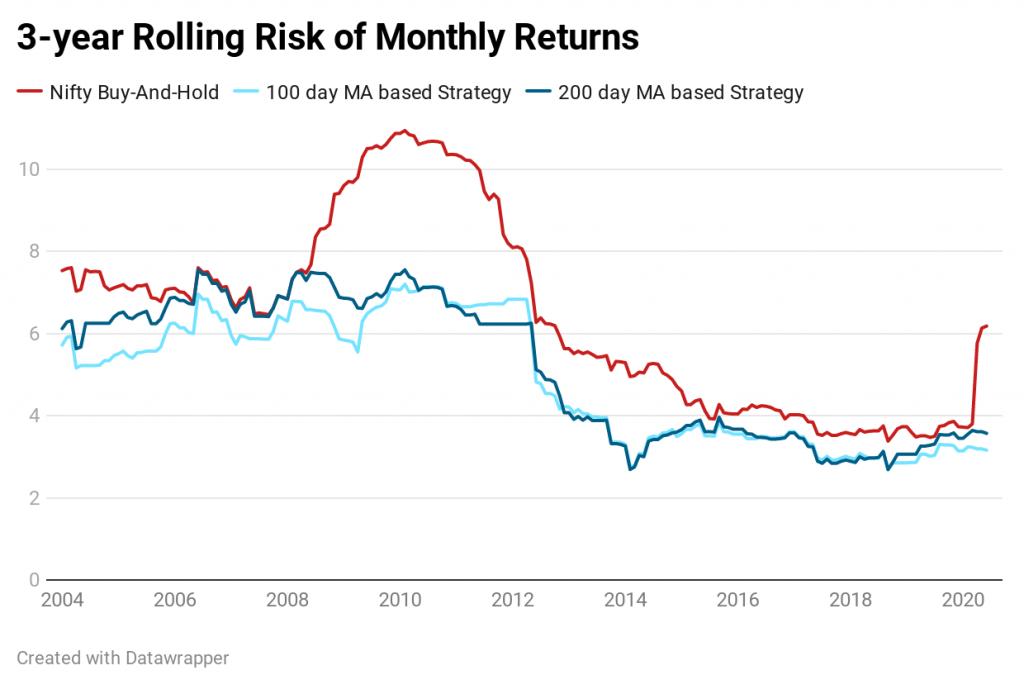 rolling risk