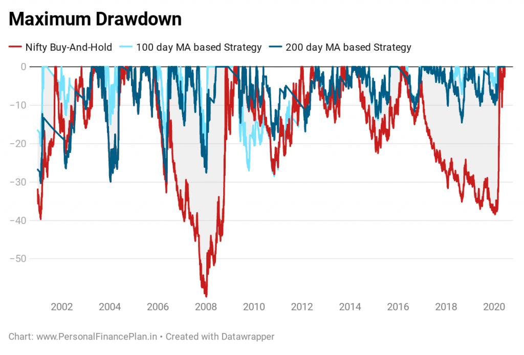 reduce losses in the portfolio rolling returns maximum drawdown