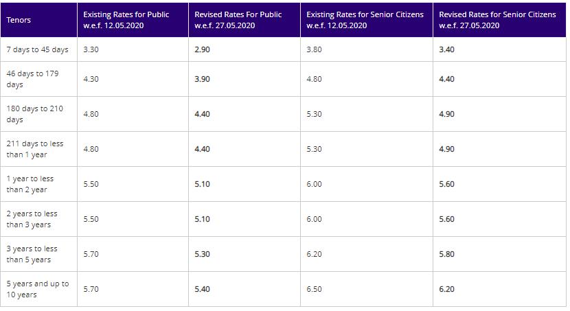 bank fixed deposit interest rates SBI fd interest rate
