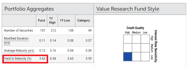 Yield to maturity of debt mutual fund portfolio YTM of debt MF portfolio
