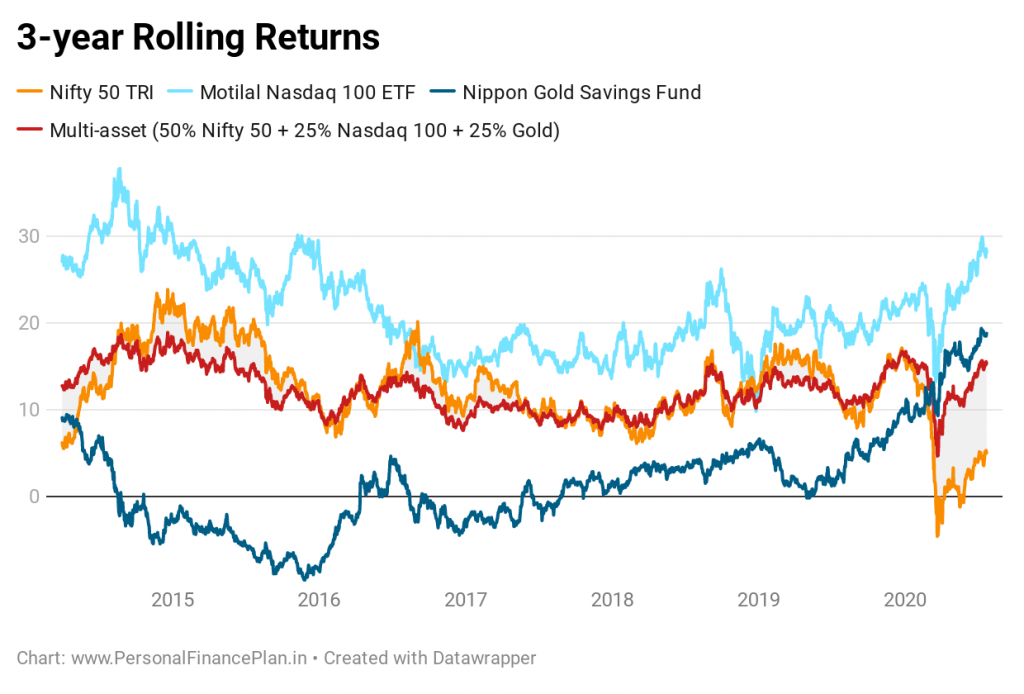 nifty gold and international equity fund asset allocation