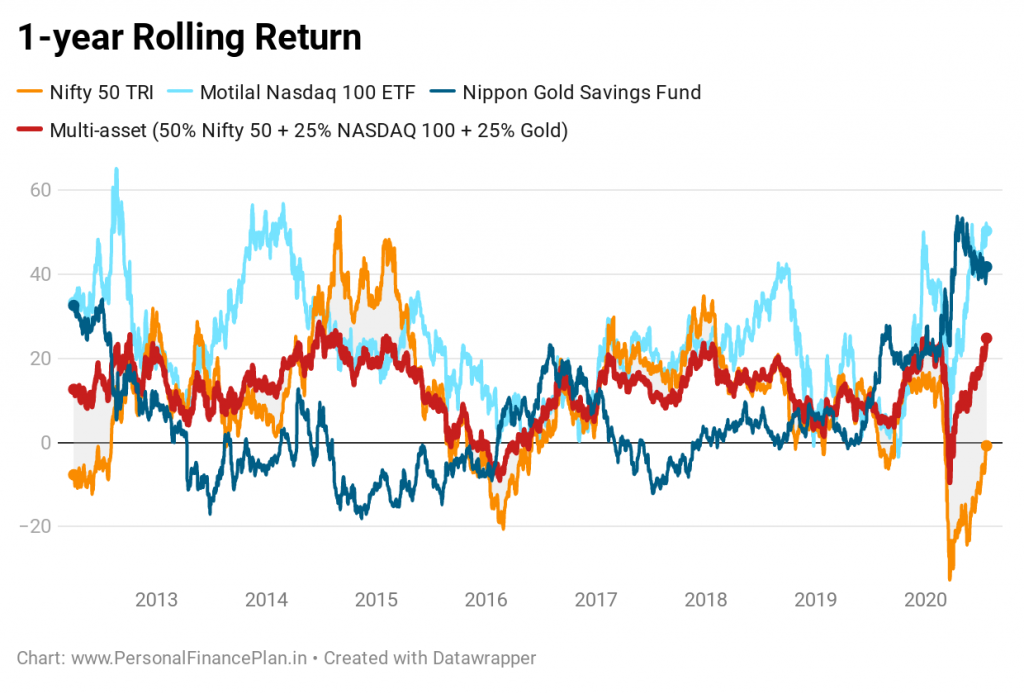 gold mutual fund motilal oswal nasdaq 100 ETF FoF rolling returns