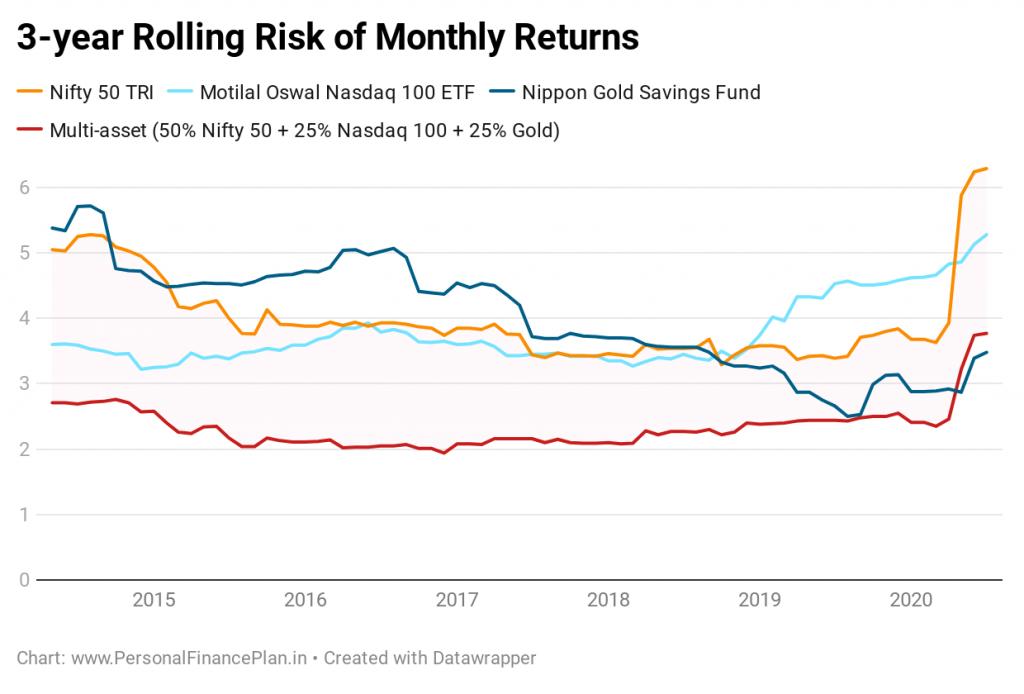 portfolio rolling risk