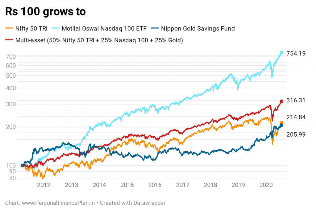 asset allocation gold and international equity nasdaq 100 portfolio rebalancing