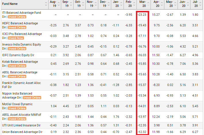 icici balanced advantage fund category performance