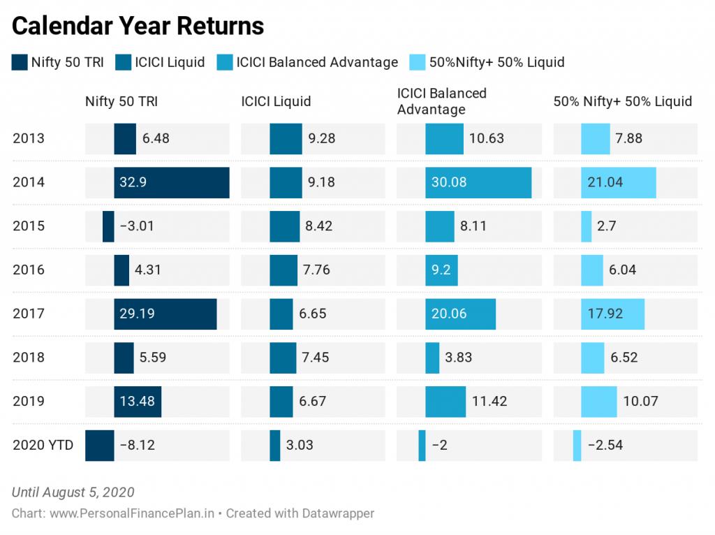 20200806 ICICI Balanced Advantage calendar year returns investing español, noticias financieras