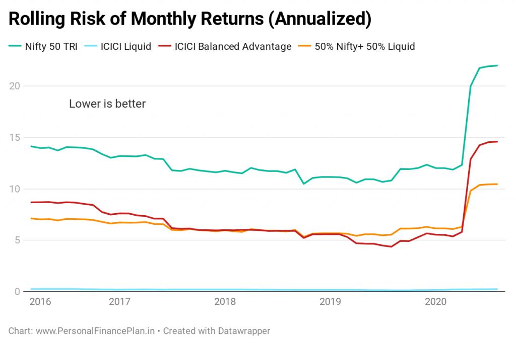 icici balanced advantage fund low risk performance comparison