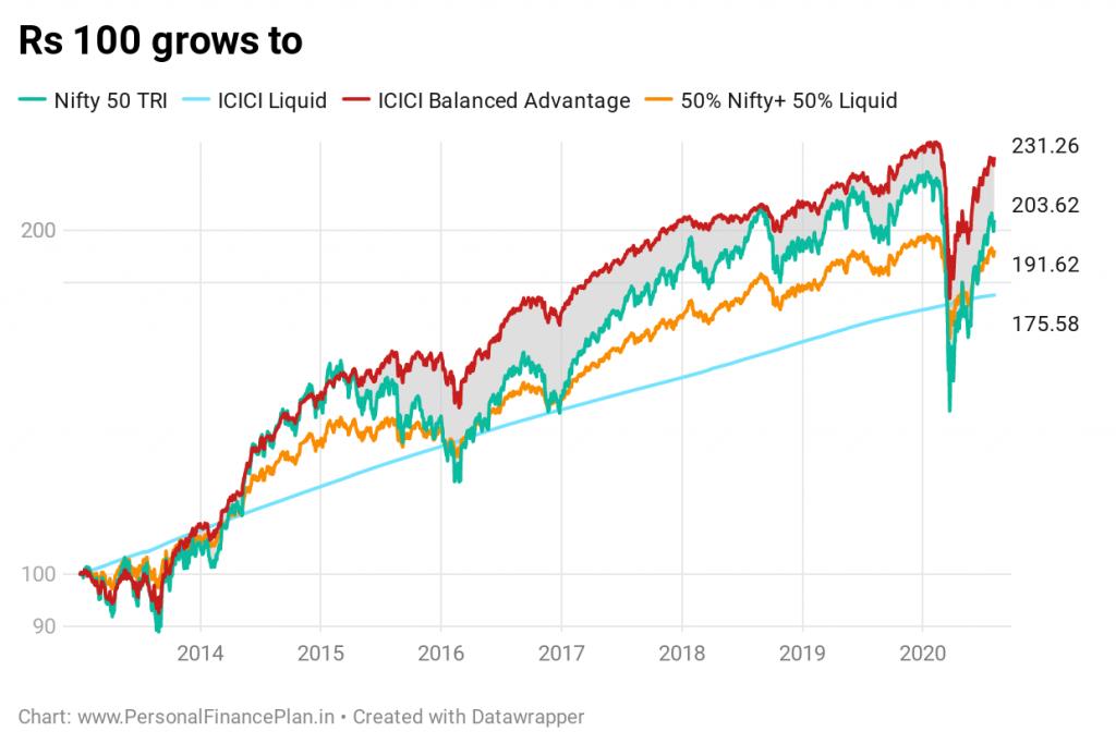 revisión dinámica del rendimiento del fondo de asignación dinámica de activos