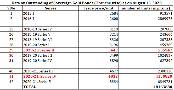Reserve bank of india sovereign gold bond SGB historical issue data