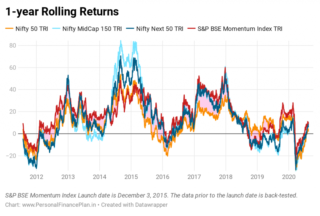 momentum investing in India S&P BSE momentum index rolling returns Nifty Nifty next 50 Nifty Midcap 150