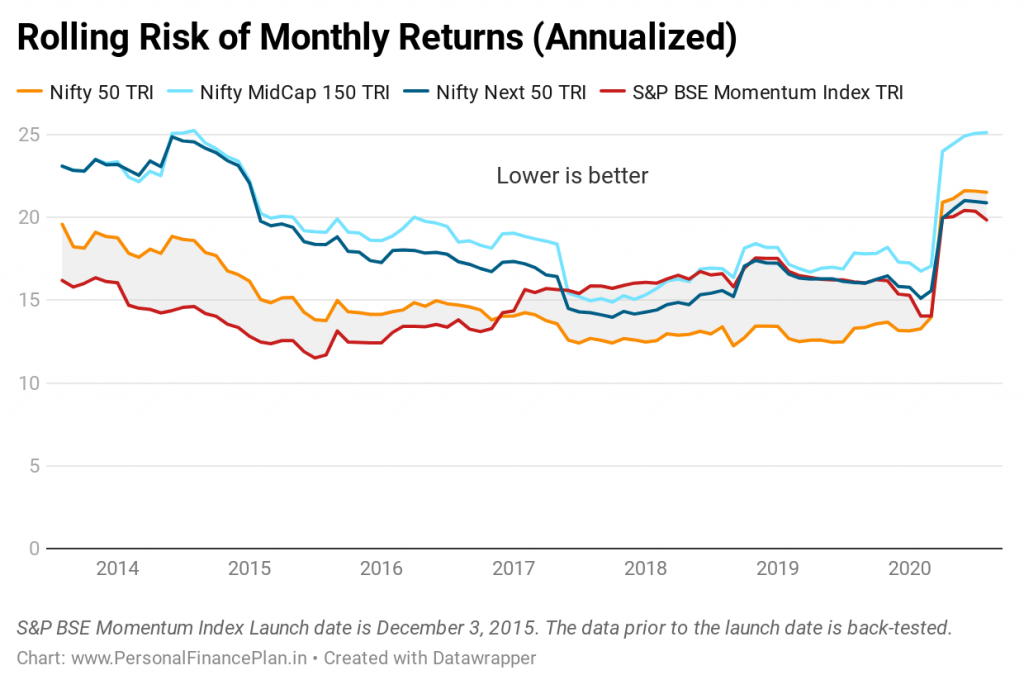 20200817 Momentum portfolio  rolling risk of monthly returns annualized investing español, noticias financieras
