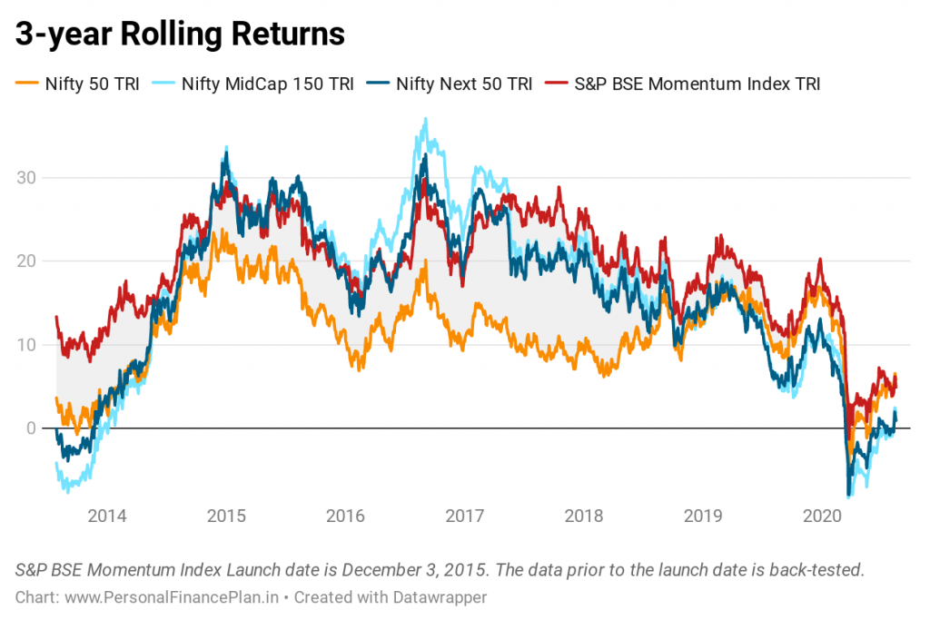 Rolling returns momentum index