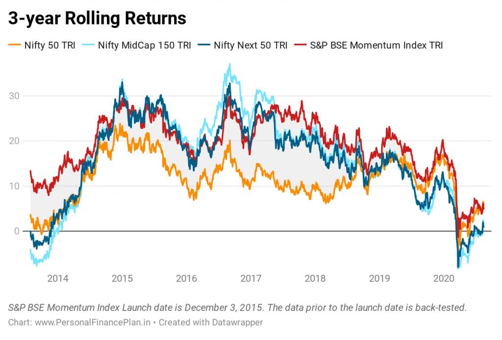 Rolling returns momentum index