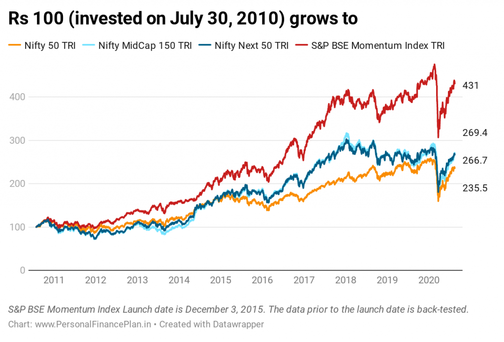 momentum investing in india S&P BSE momentum index