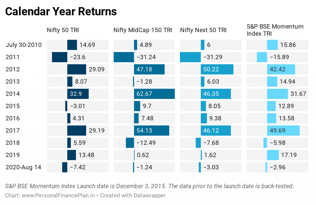 momentum portfolio returns since inception