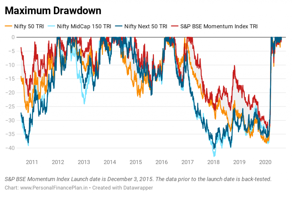 momentum investing drawdowns