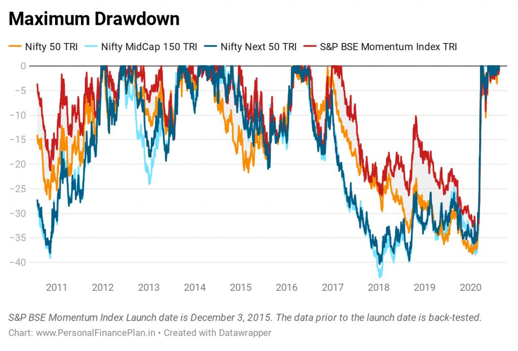 momentum investing drawdowns