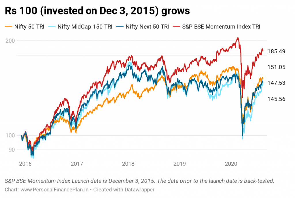 momentum investing S&P Bse momentum index returns since inception