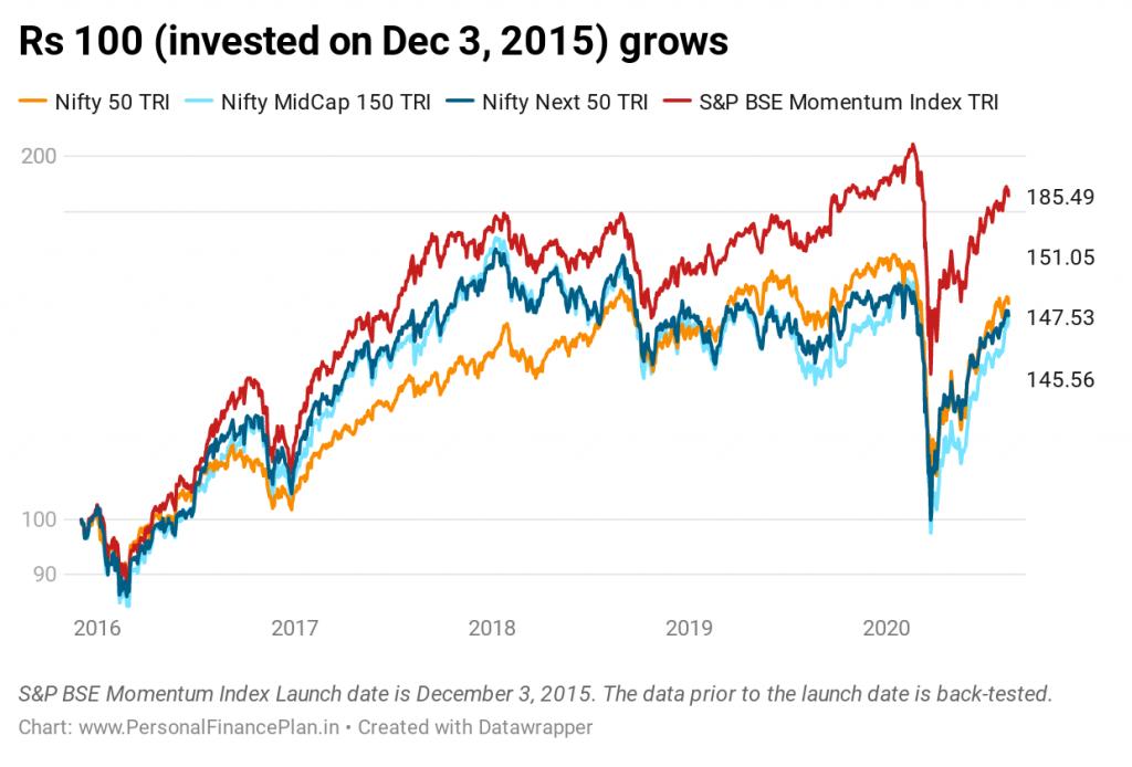 momentum investing El índice momentum de S&P Bse devuelve desde el principio