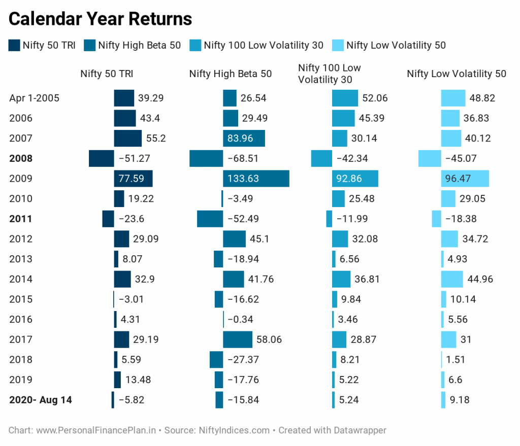 Nifty 100 low volatility 30 index nifty low volatility 50 index performance comparison nifty 50 calendar year returns