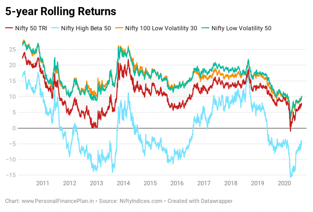 does low volatility investing work in India