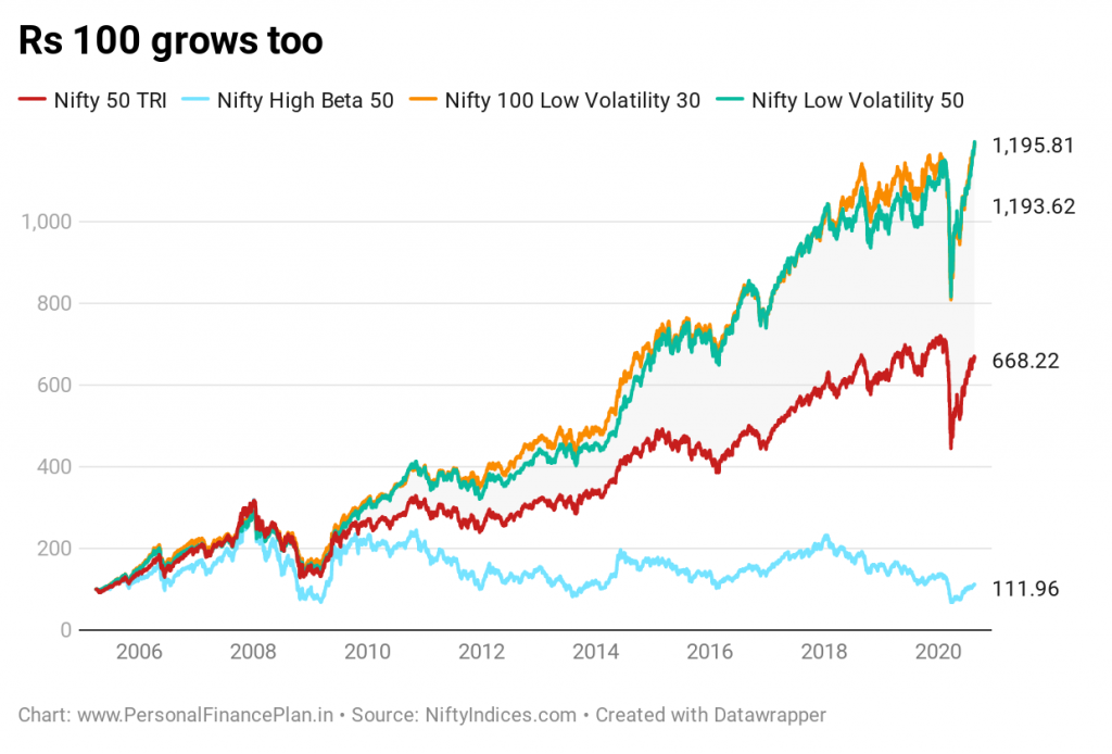 Nifty 100 low volatility 30 index nifty low volatility 50 index performance comparison nifty 50