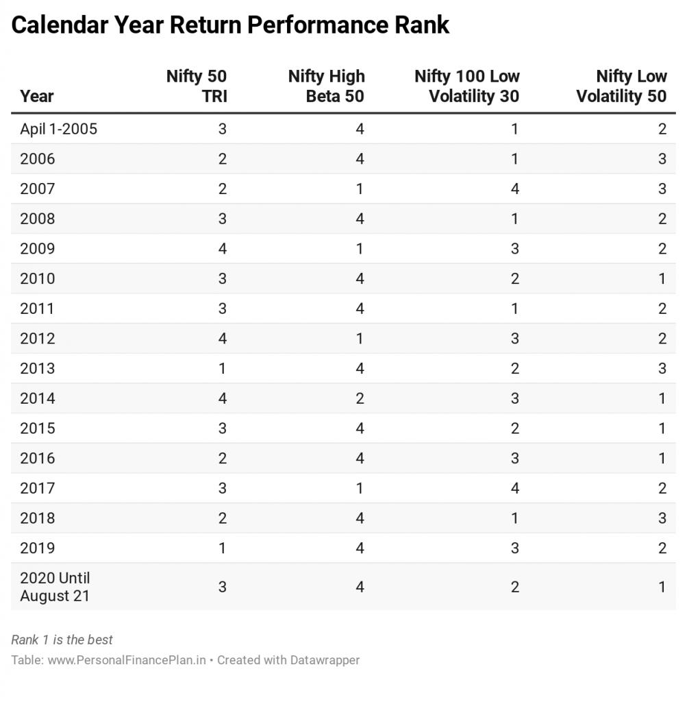 low volatility investing returns