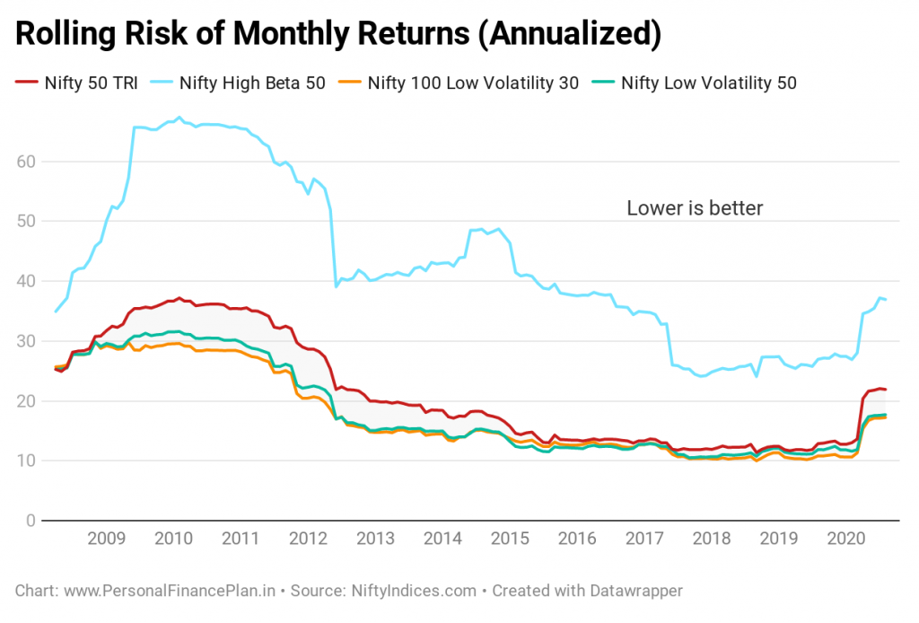 20200824 Low volatility investing rolling risk of monthly returns annualized investing español, noticias financieras