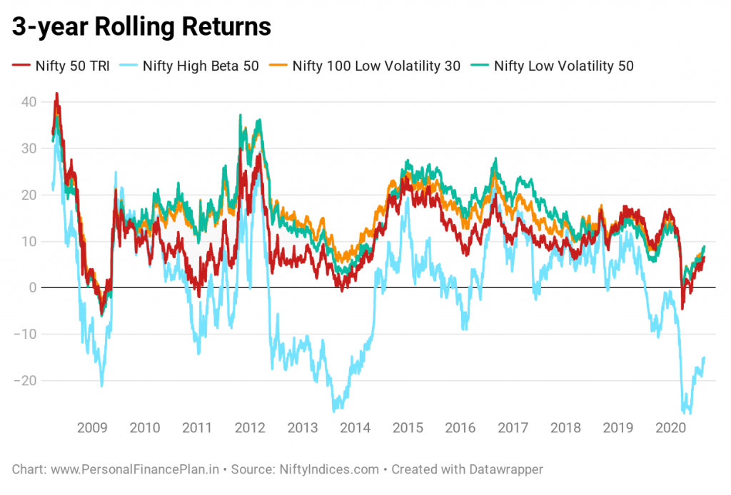low volatility investing rolling returns Nifty 100 low volatility 30 index nifty low volatility 50 index performance comparison nifty 50