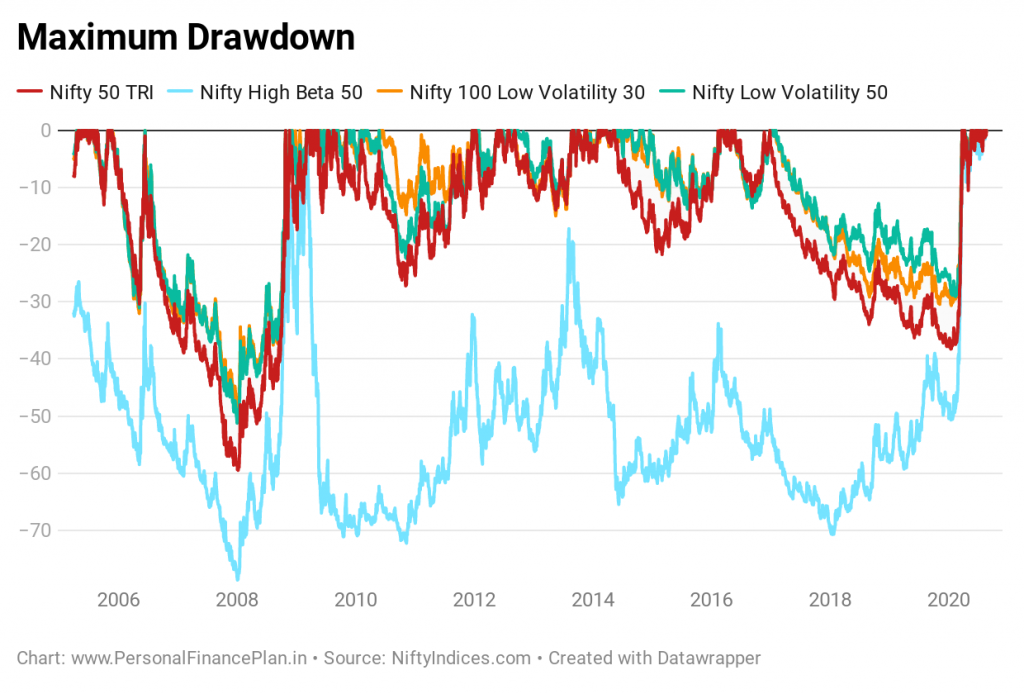 lower drawdown in low volatility investing in india