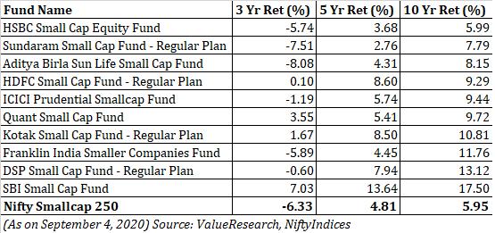 small cap fund performance
