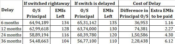 reduce home loan interest rate pay switching fee MCLR vs RLLR external benchmark loan