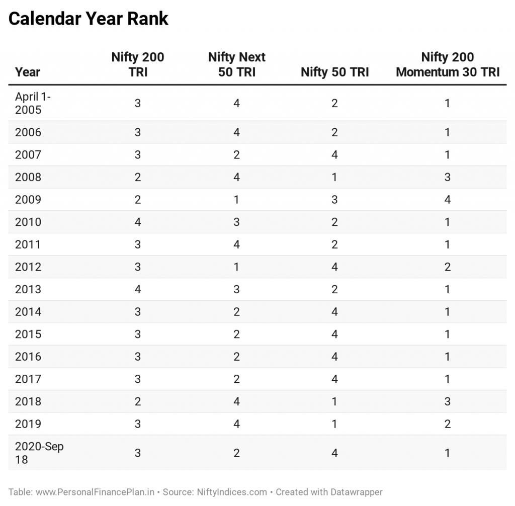 Nifty momentum index Nifty 200 momentum 30 index fund calendar year rank