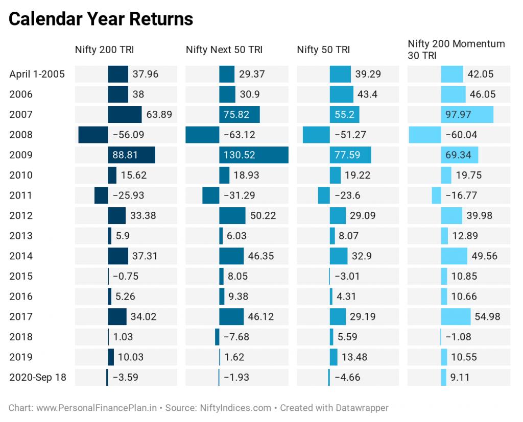Nifty momentum index Nifty 200 momentum 30 index  UTI Momentum index fund calender year returns