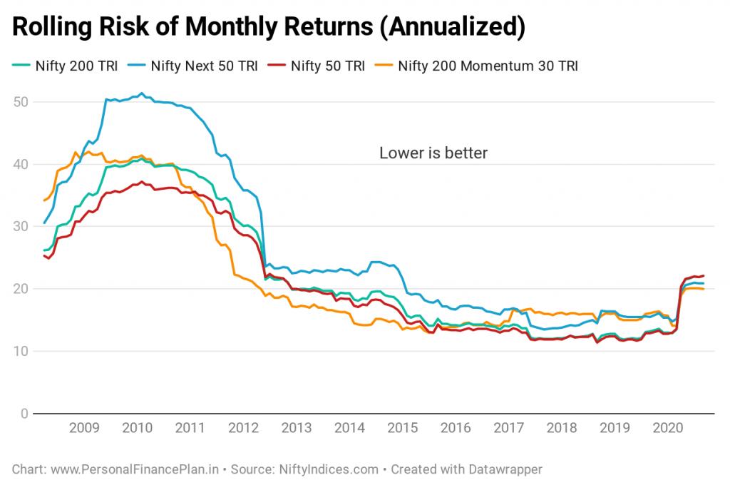 Nifty momentum index volatility