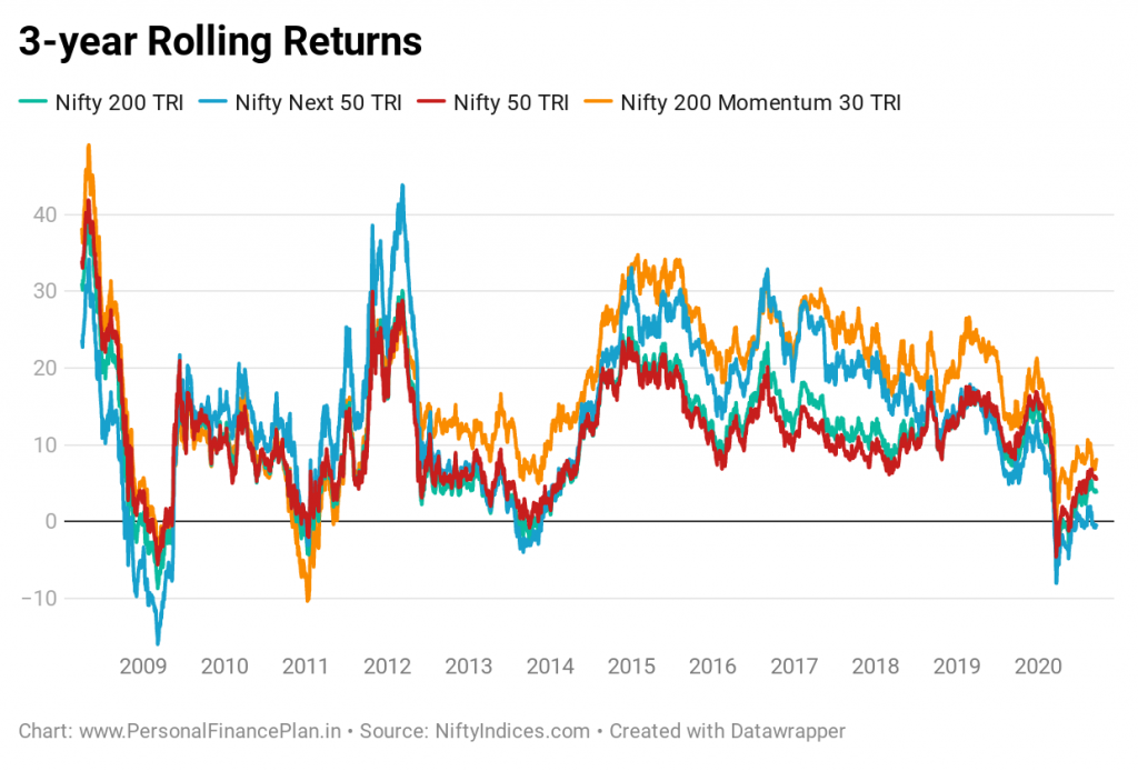 Nifty momentum index Nifty 200 momentum 30 index fund UTI Momentum index fund performance comparison rolling returns