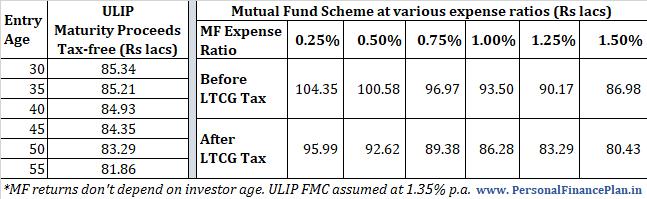 ULIP vs fondo mutuo ULIP vs SIP fondo mutuo ULIP vs SIP