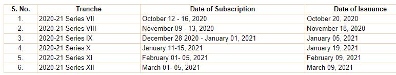 RBI Sovereign gold bonds 2020 2021 calendar interest rate tax sbi hdfc calculator taxation
