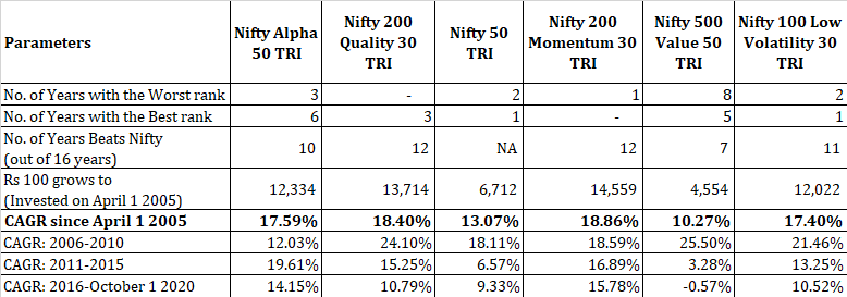 factoring investing performance comparison Nifty value momentum quality alpha low volatility smart beta